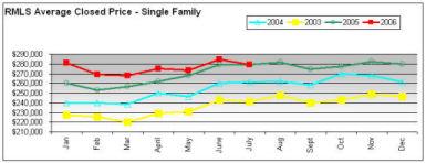 RMLS Average Sales Price Year of Year July 2006