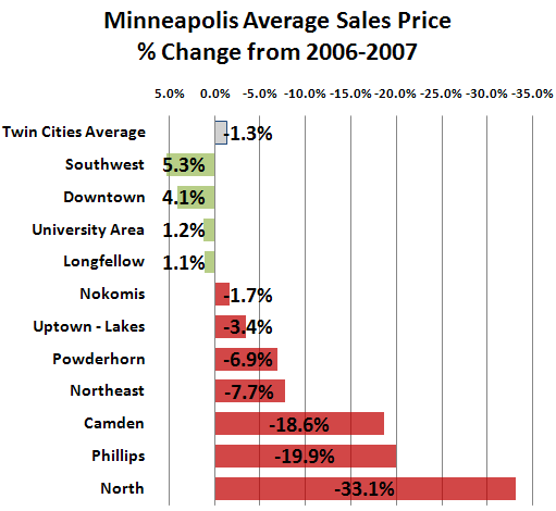 Average Sales Price Change in Minneapolis from 2006 to 2007